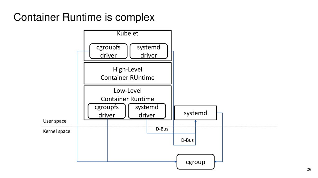 Container Runtime is complex 26 User space Kern...