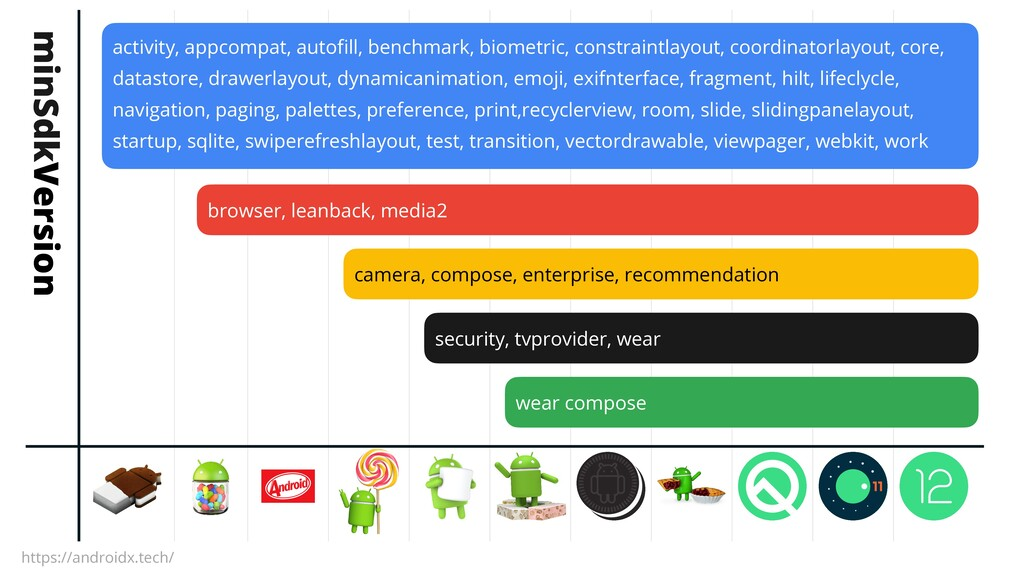 activity, appcompat, autofill, benchmark, biome...