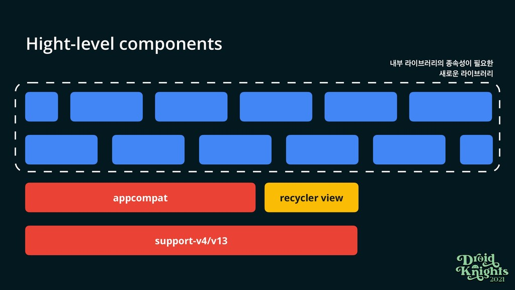 Hight-level components recycler view appcompat ...