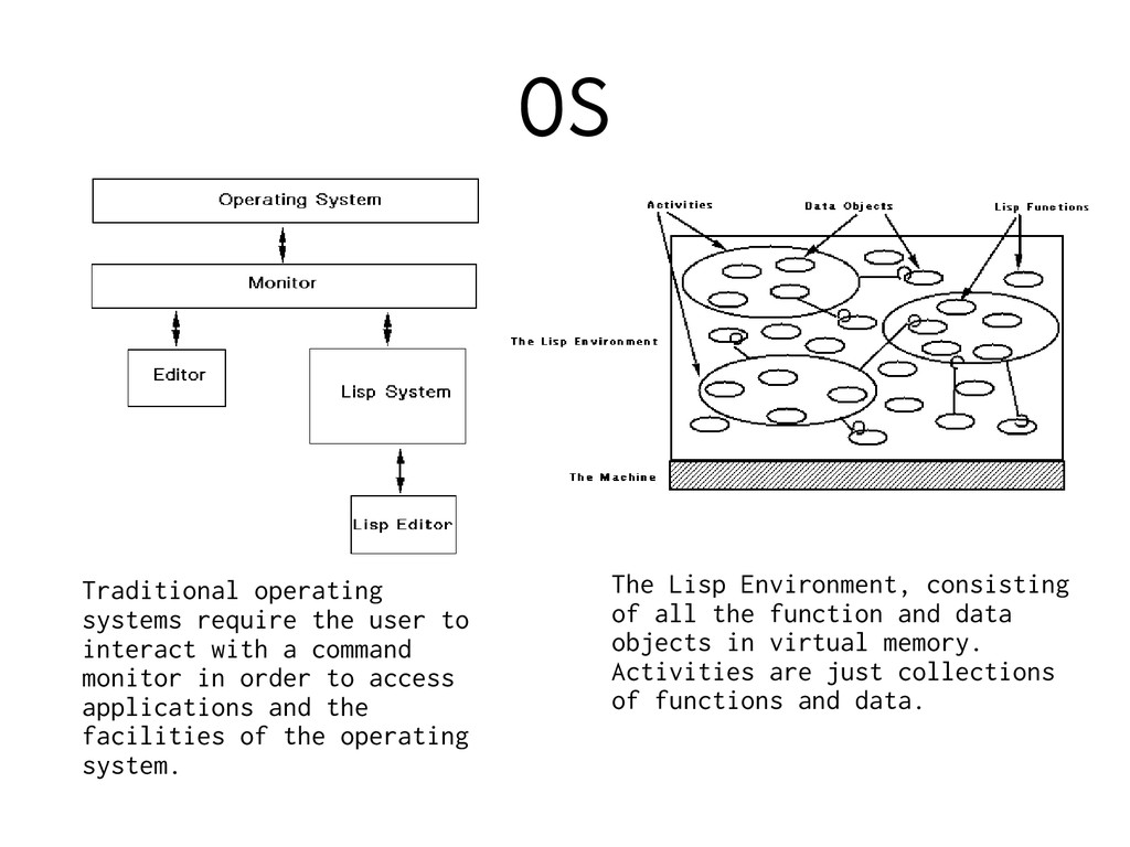 OS Traditional operating systems require the us...