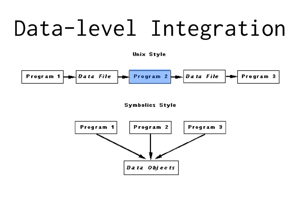 Data-level Integration