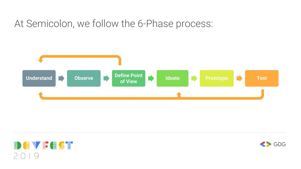 At Semicolon, we follow the 6-Phase process: Un...
