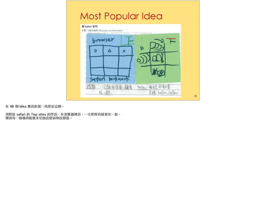 Most Popular Idea 52  48  idea Ƿwo]ĩǻ !...