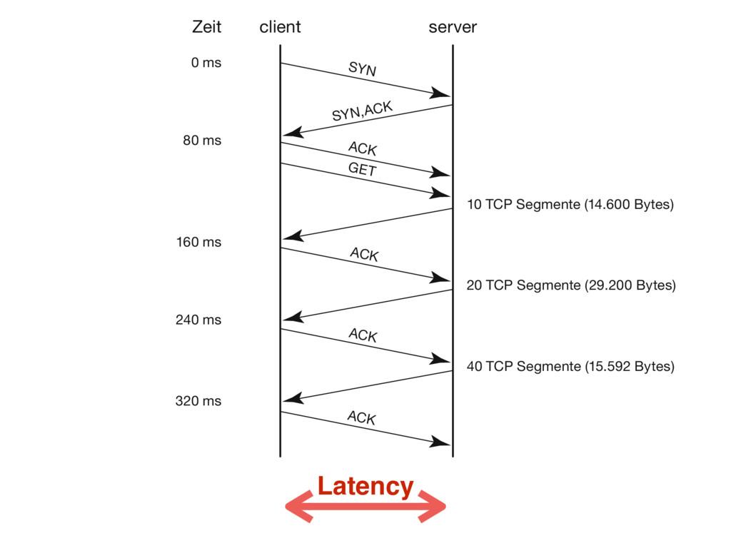 Latency client Zeit 0 ms 80 ms 160 ms 240 ms 32...