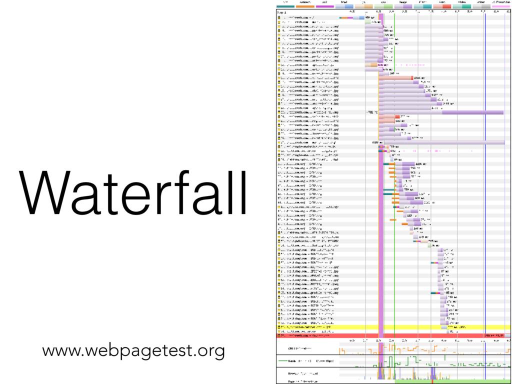 Waterfall www.webpagetest.org
