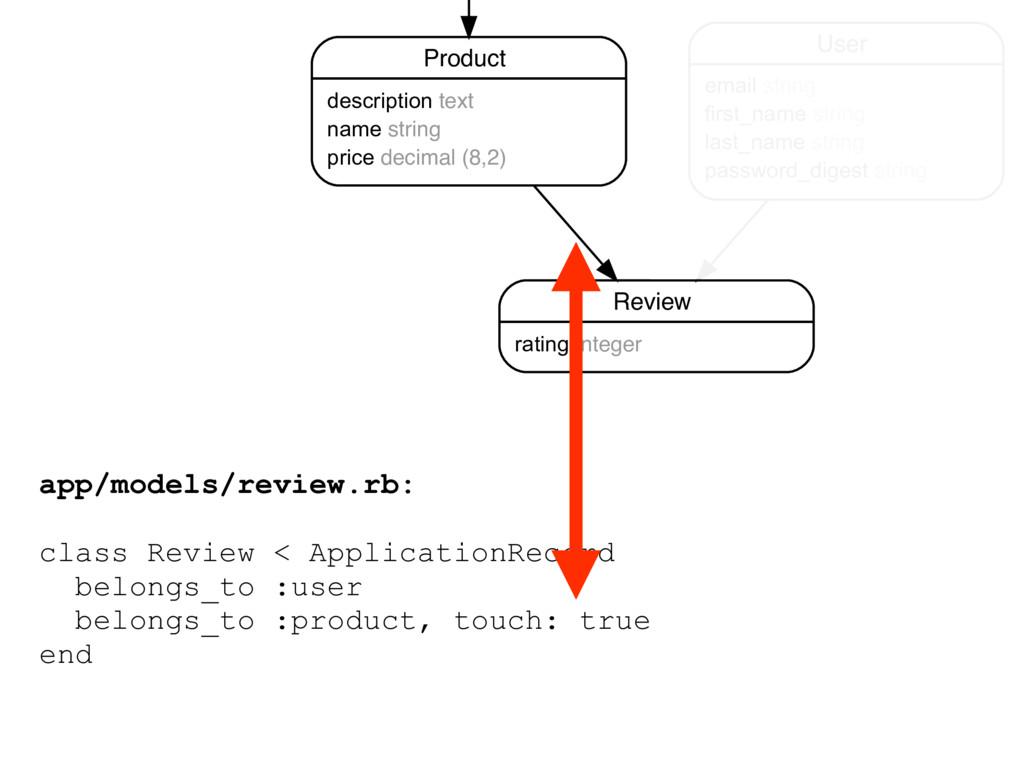 app/models/review.rb: class Review < Applicatio...