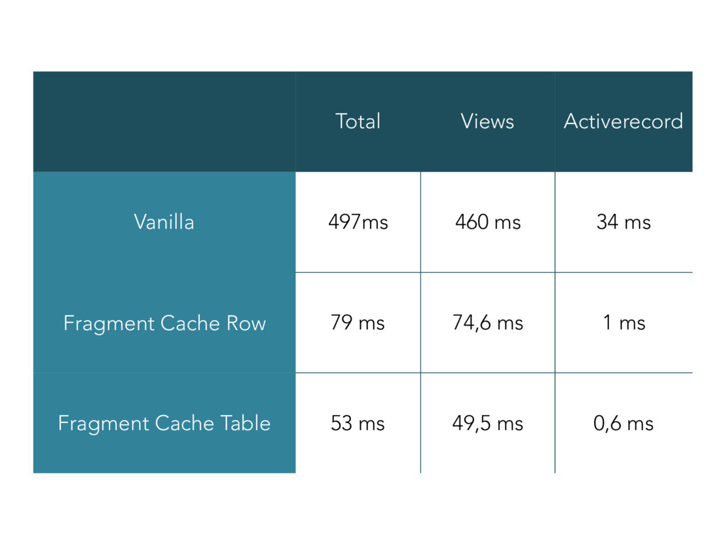 Total Views Activerecord Vanilla 497ms 460 ms 3...