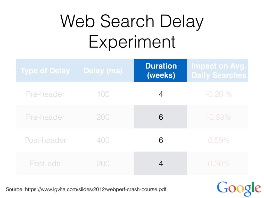 Web Search Delay Experiment Type of Delay Delay...