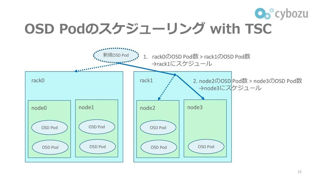 OSD Podのスケジューリング with TSC 15 rack0 node0 OSD Po...