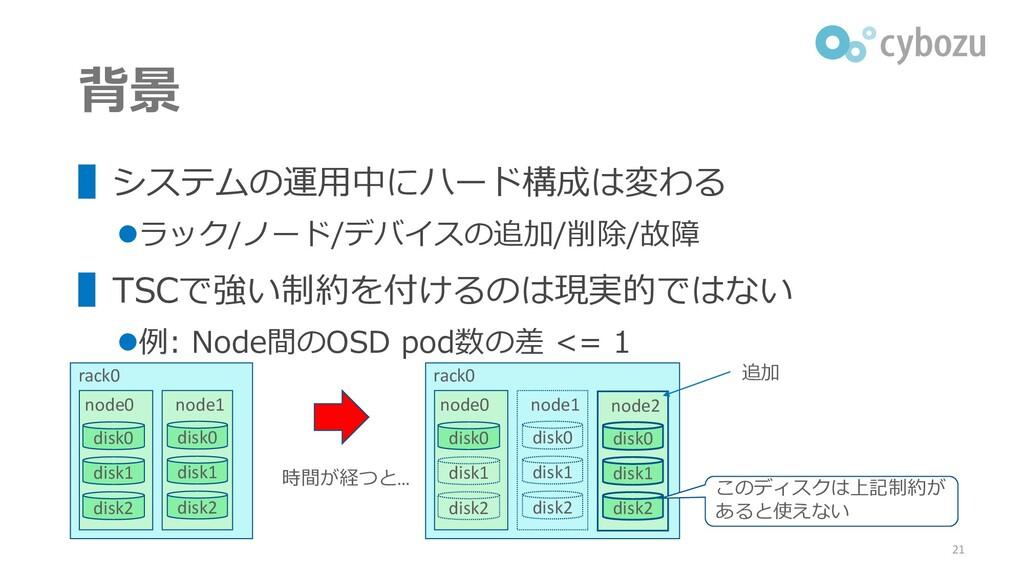 背景 ▌システムの運用中にハード構成は変わる ⚫ラック/ノード/デバイスの追加/削除/故障 ▌...