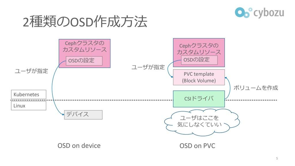 デバイス OSD on device ユーザが指定 OSD on PVC PVC templa...