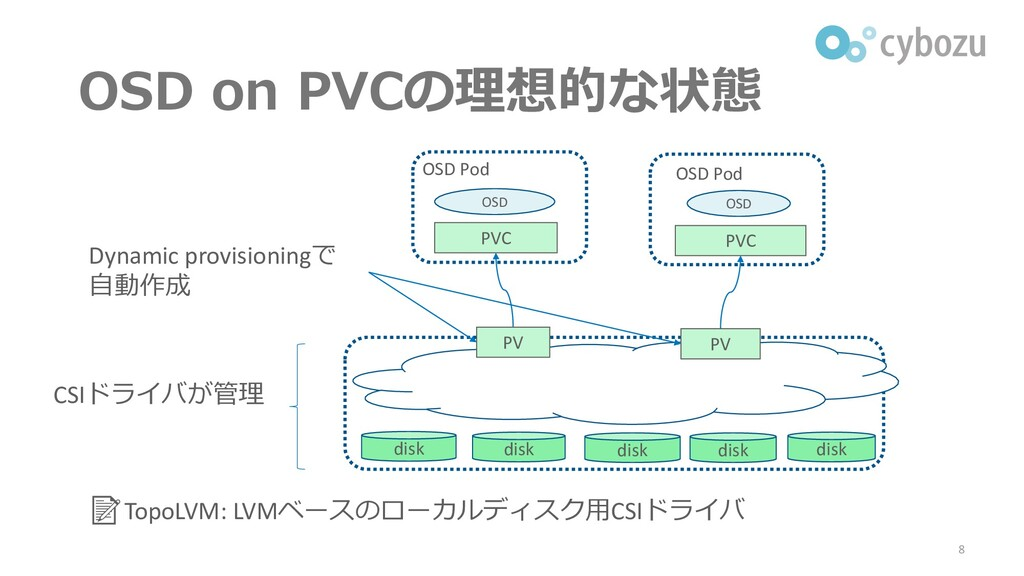 OSD on PVCの理想的な状態 8 PVC PVC OSD OSD OSD Pod OSD...