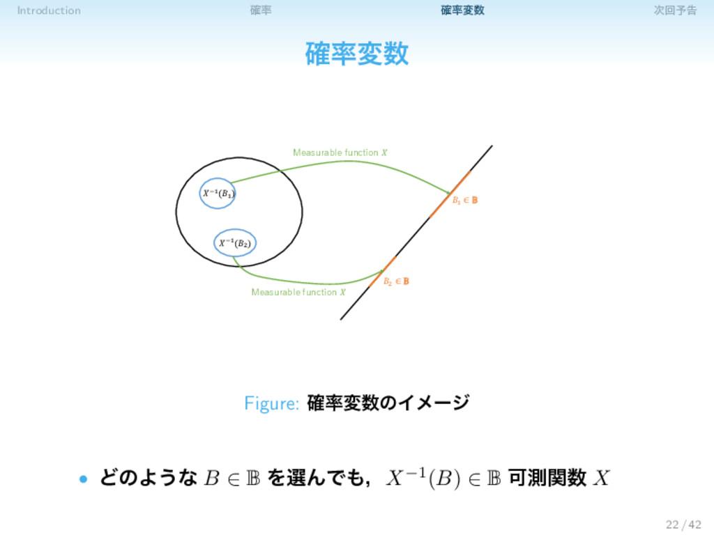 Introduction ֬ ֬ม ճ༧ࠂ ֬ม 1 ∈ 2 ∈ −1(1 ) −...