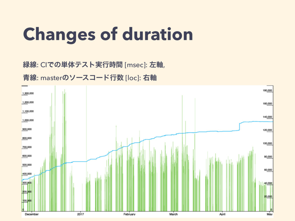 Changes of duration ྘ઢ: CIͰͷ୯ମςετ࣮ߦ࣌ؒ [msec]: ࠨ...