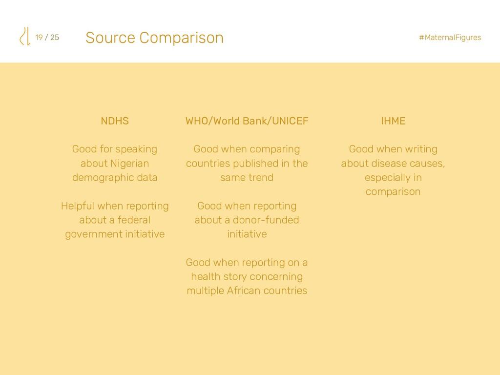 Source Comparison 19 / 25 #MaternalFigures NDHS...