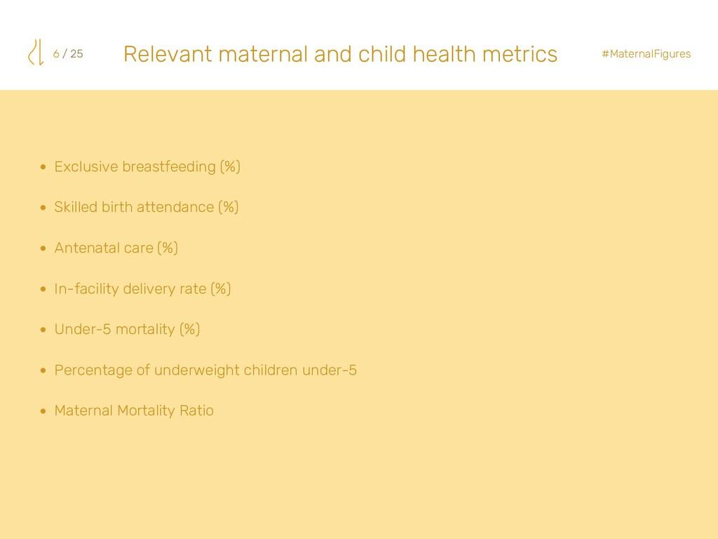 Exclusive breastfeeding (%) Skilled birth atten...