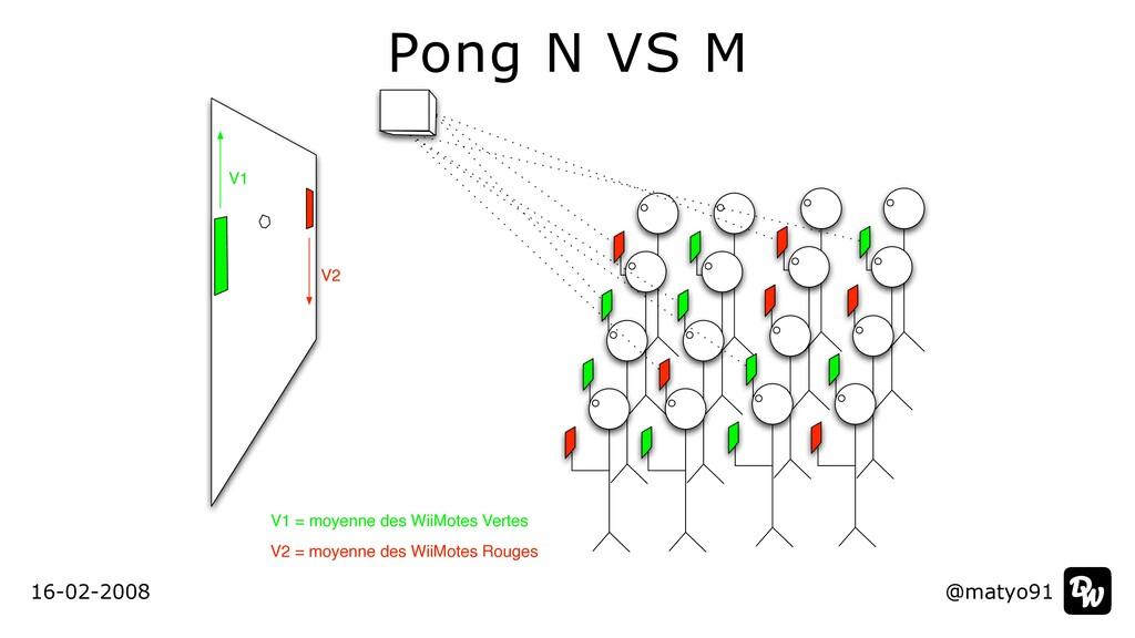 16-02-2008 @matyo91 V1 V2 V1 = moyenne des WiiM...