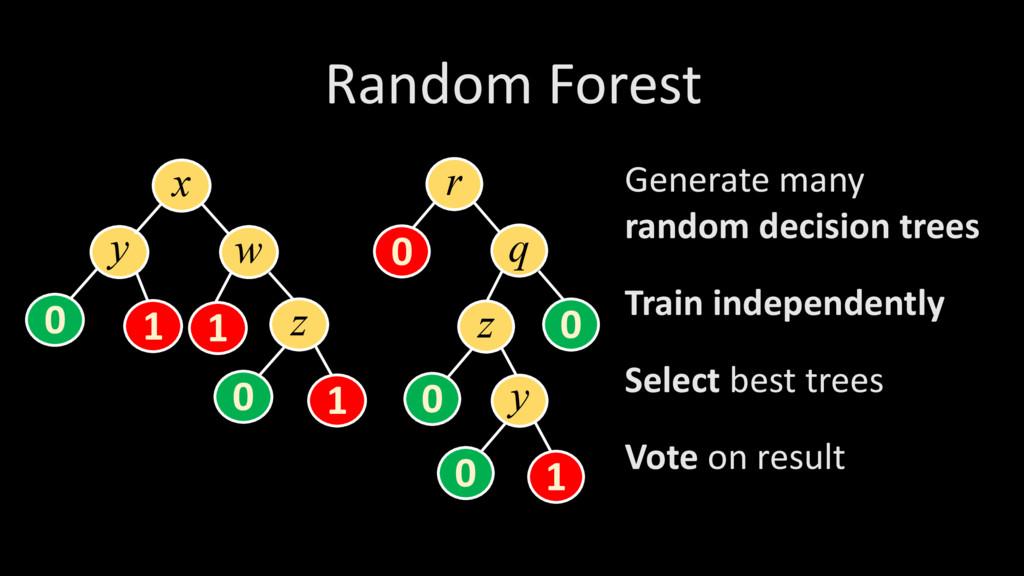 Random Forest x y w 0 1 z 1 0 1 r q 0 z 0 0 y 0...