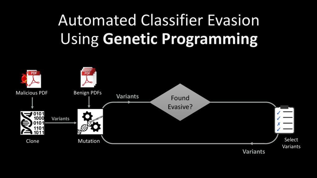 Variants Automated Classifier Evasion Using Gen...