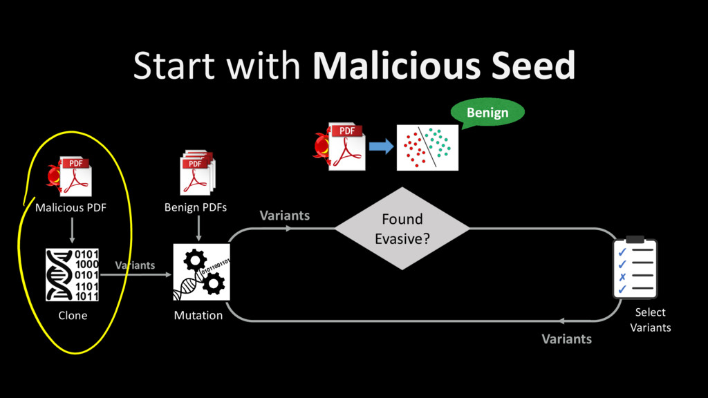 Variants Start with Malicious Seed Clone Benign...