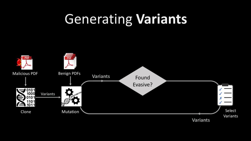 Variants Clone Benign PDFs Malicious PDF Mutati...