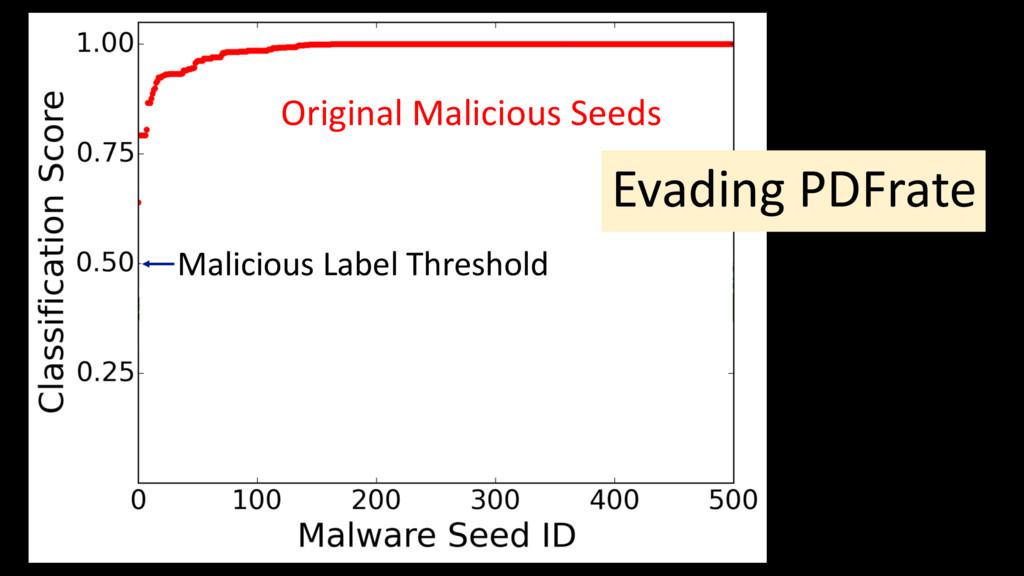 Original Malicious Seeds Evading PDFrate Malici...