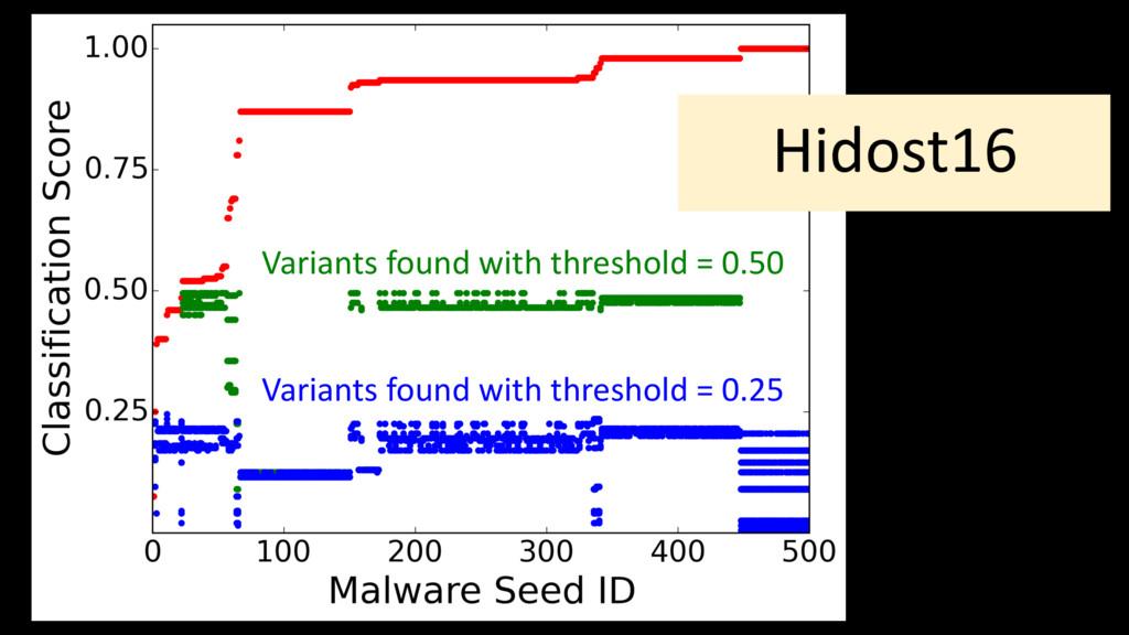 Hidost16 Variants found with threshold = 0.25 V...