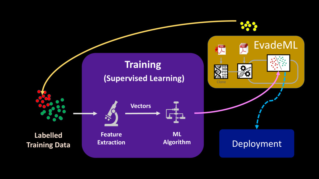 Labelled Training Data ML Algorithm Feature Ext...