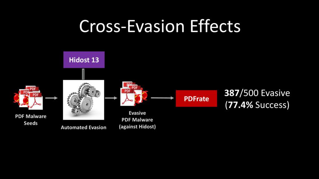387/500 Evasive (77.4% Success) Cross-Evasion E...