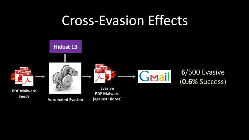 Cross-Evasion Effects PDF Malware Seeds Hidost ...