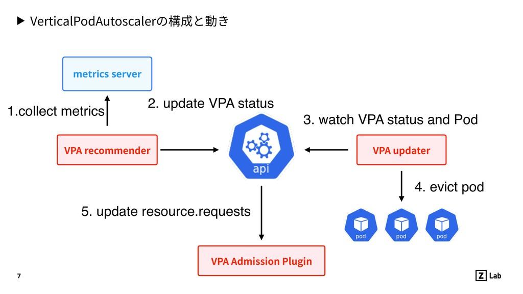 ▶ VerticalPodAutoscalerの構成と動き 7 VPA recommender...