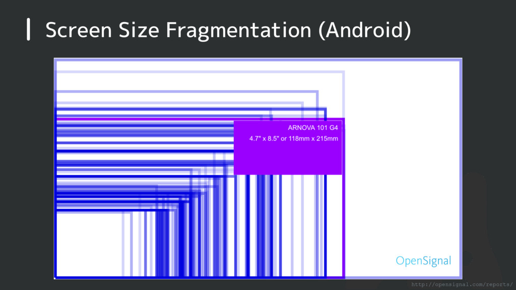 Screen Size Fragmentation (Android) http://open...