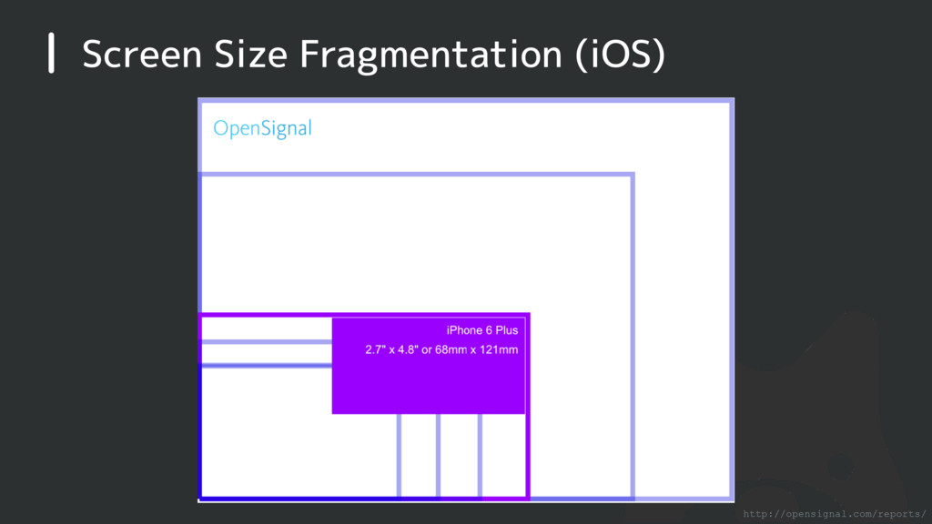 Screen Size Fragmentation (iOS) http://opensign...