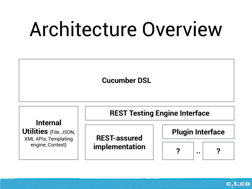 Architecture Overview Cucumber DSL Internal Uti...