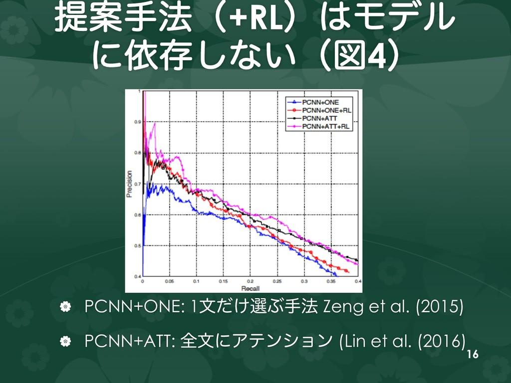 ఏҊख๏ʢ+RLʣϞσϧ ʹґଘ͠ͳ͍ʢਤ4ʣ   PCNN+ONE: 1จ͚ͩબͿख๏ Z...