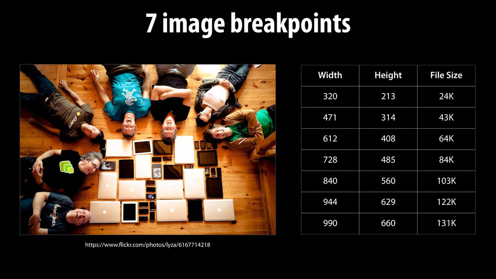 7 image breakpoints Width Height File Size 320 ...