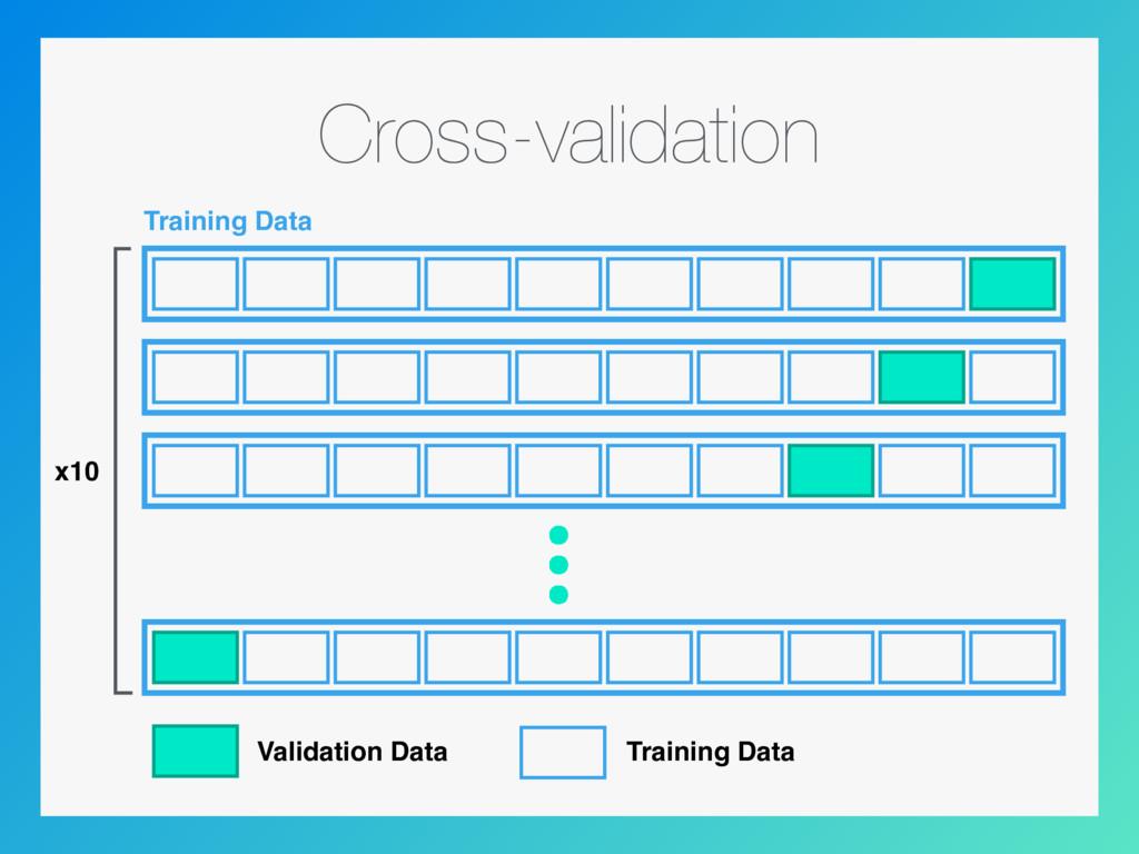 Cross-validation Training Data x10 Validation D...