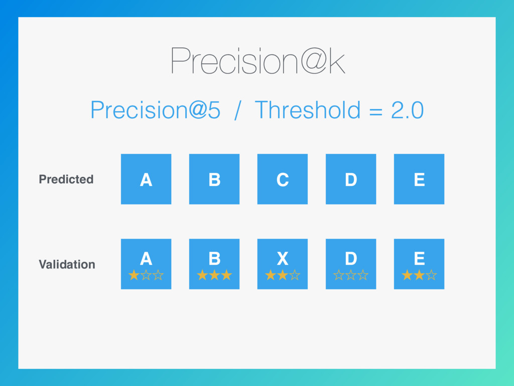 Precision@k Precision@5 / Threshold = 2.0 Predi...