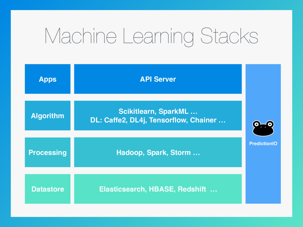 Machine Learning Stacks Apps Algorithm Processi...