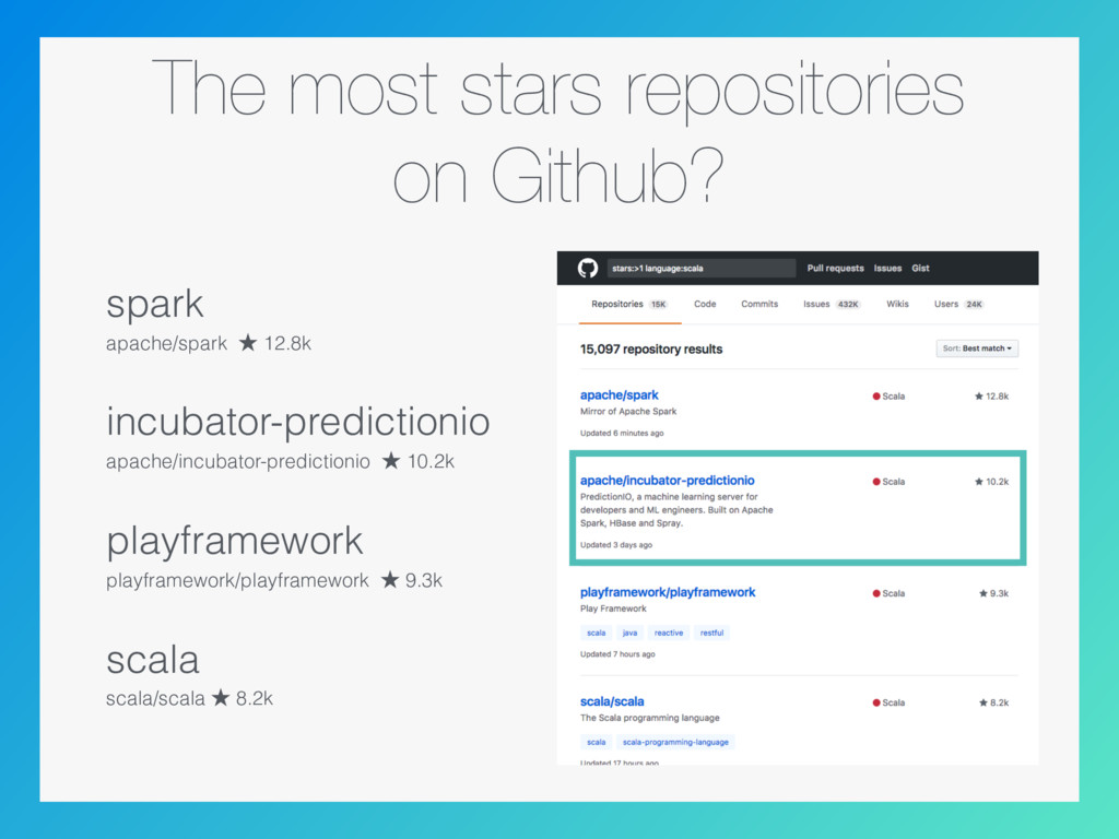 The most stars repositories on Github? spark ap...