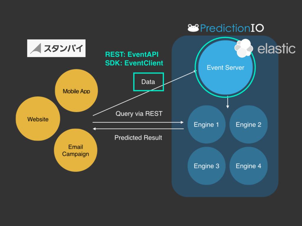 REST: EventAPI SDK: EventClient