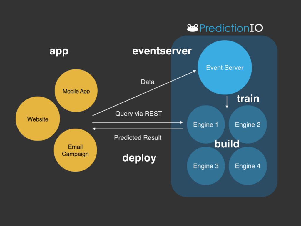 eventserver app build train deploy