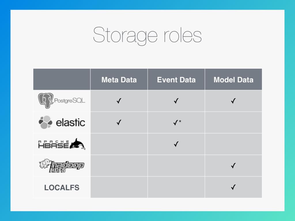 Storage roles Meta Data Event Data Model Data ✓...