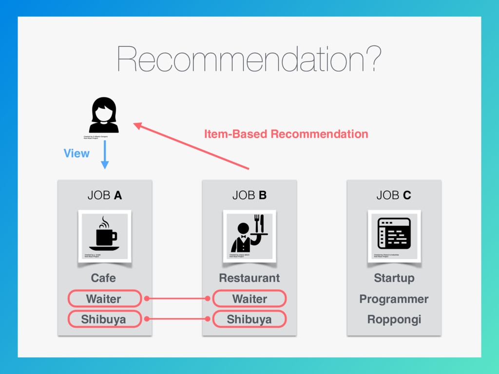 Recommendation? JOB A JOB B Cafe Waiter Shibuya...