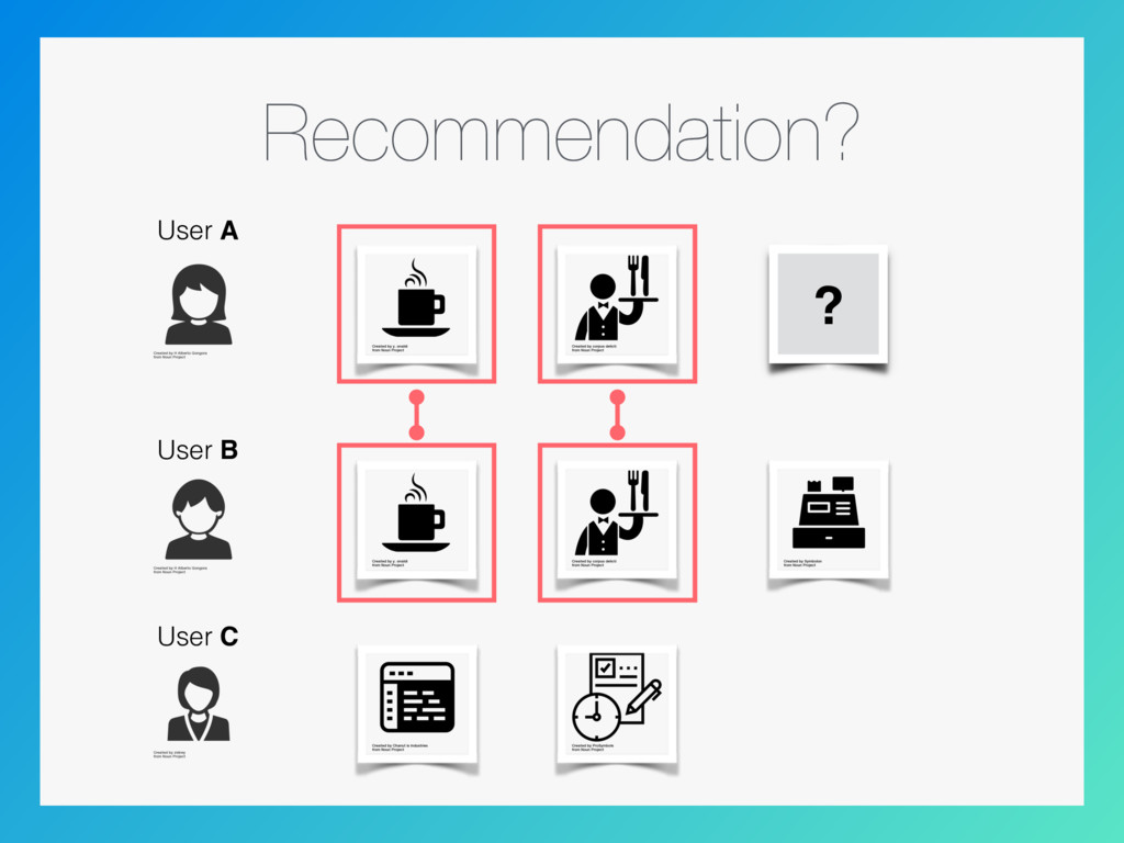 Recommendation? ? User A User B User C