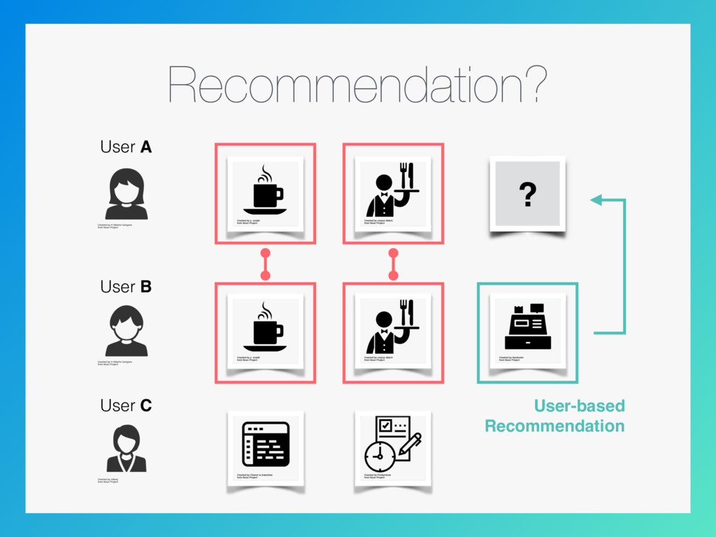 Recommendation? ? User A User B User C User-bas...