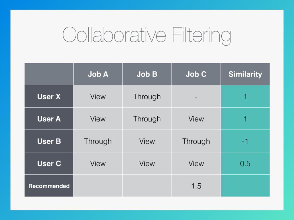 Collaborative Filtering Job A Job B Job C Simil...