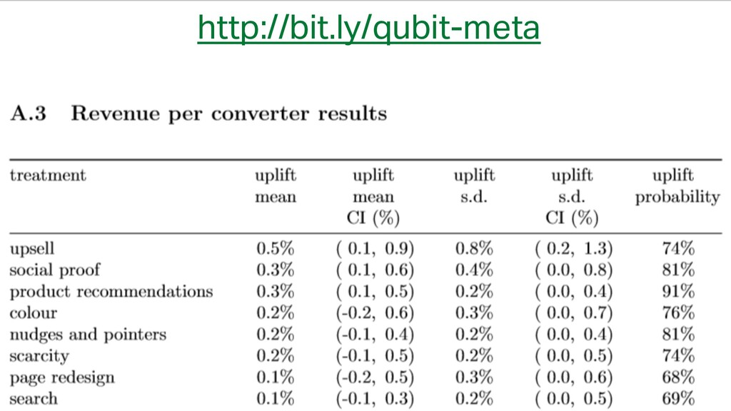 @courtneyheitman http://bit.ly/qubit-meta