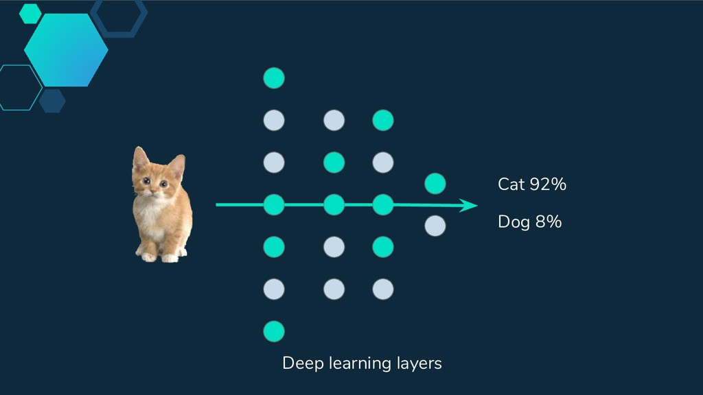 Cat 92% Dog 8% Deep learning layers