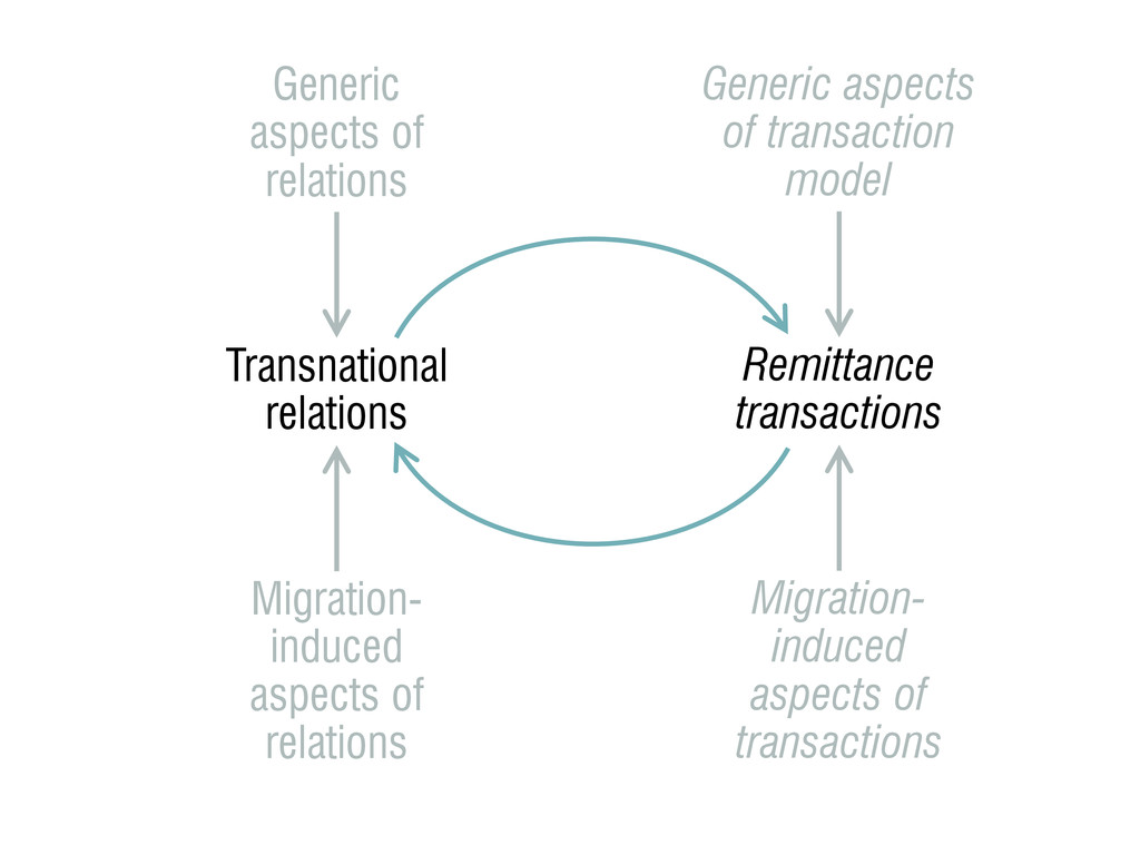 Transnational relations Generic aspects of rela...